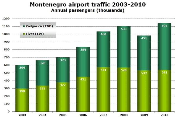 Source: ACI, Airports of Montenegro