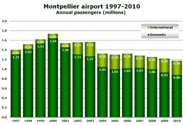 Source: www.aeroport.fr
