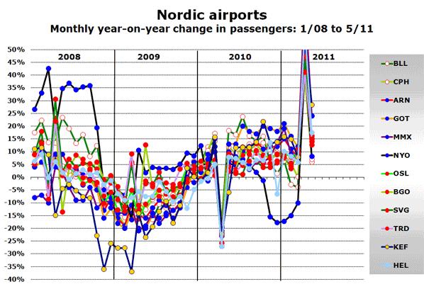 Source: Swedavia, Avinor, Finavia, CPH Airport, Billund Airport, Keflavik Airport, Stockholm Skavsta Airport