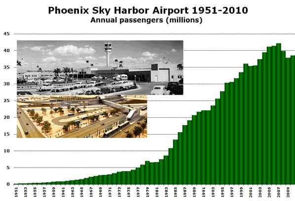 Source: Phoenix Sky Harbor airport