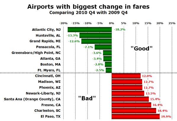 Source: US BTS (Bureau of Transportation Statistics)
