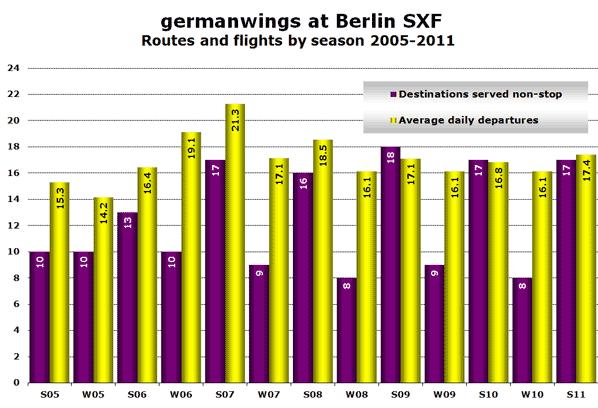 Source: anna.aero European LCC history database