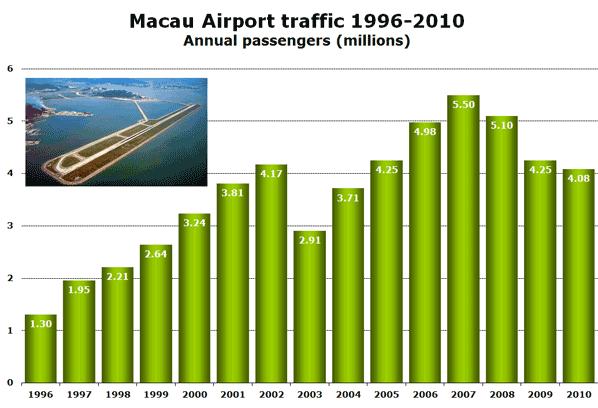 Source: Macau International Airport