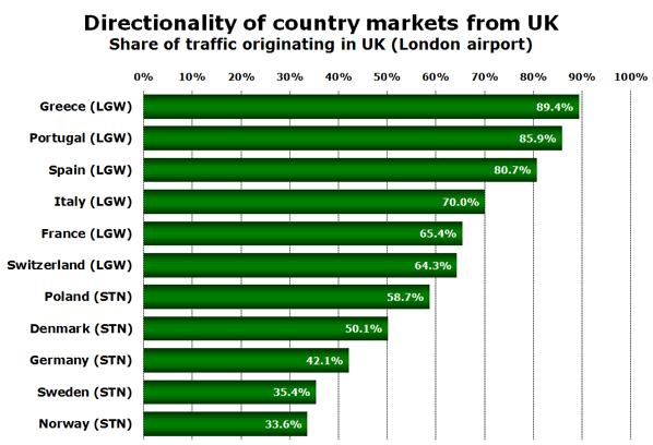 Source: UK CAA Passenger Survey Report 2008