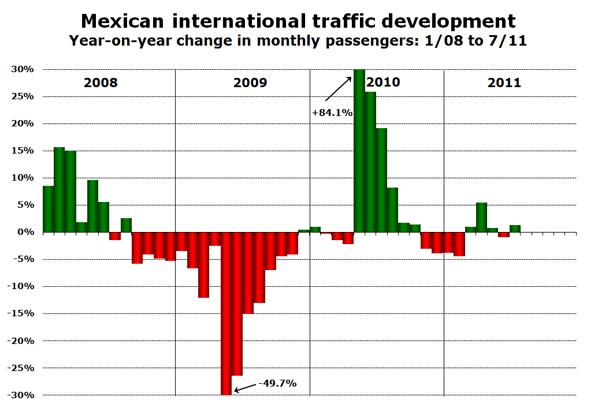 Source: DGAC Mexico