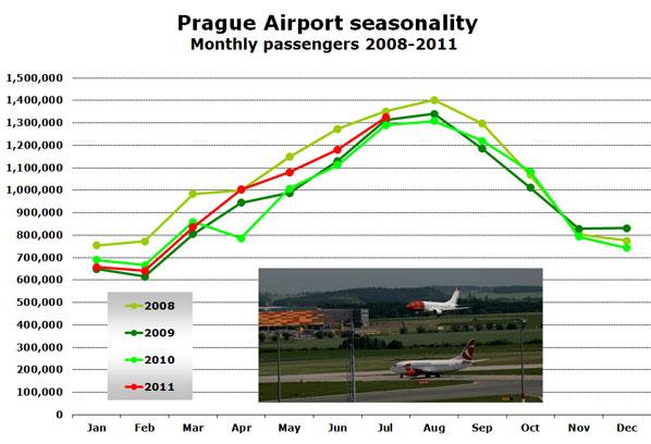 Source: Prague Airport