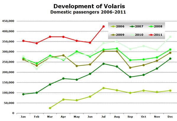 Development of Volaris Domestic passengers 2006-2011