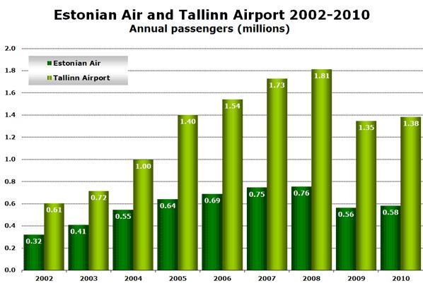 Source: Estonian Air Annual Reports