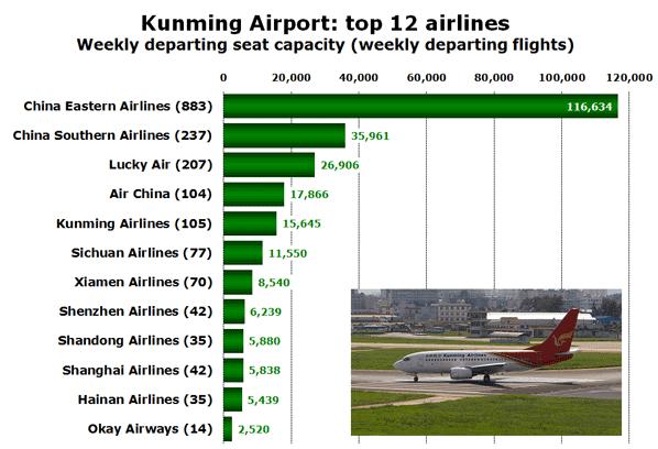 Kunming Airport: top 12 airlines Weekly departing seat capacity (weekly departing flights)