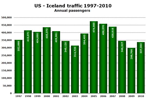 Source: RITA Bureau of Transportation Statistics