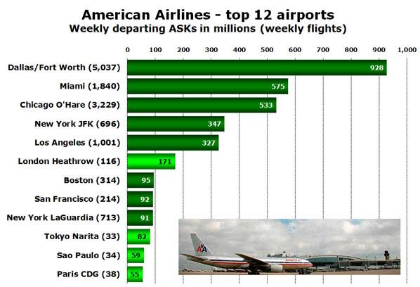 American Airlines - top 12 airports Weekly departing ASKs in millions (weekly flights)
