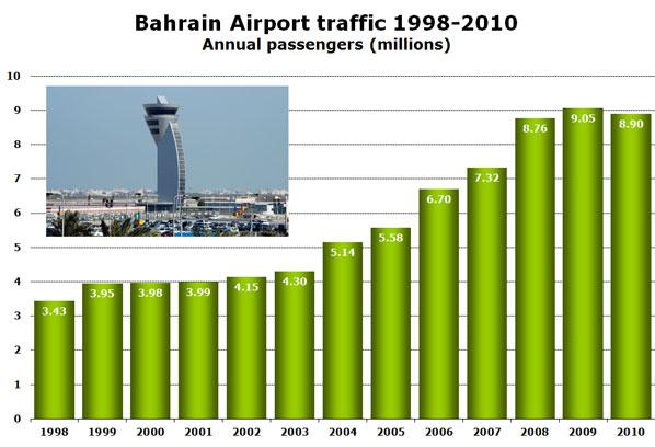 Bahrain Airport traffic 1998-2010 Annual passengers (millions)