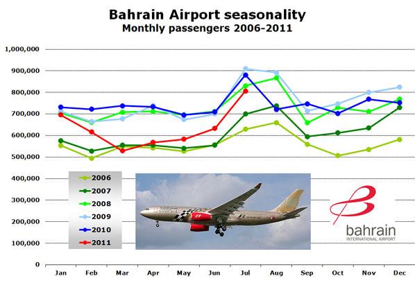 Bahrain Airport seasonality Monthly passengers 2006-2011