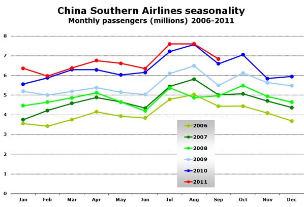 Chart: China Southern Airlines seasonality - Monthly passengers (millions) 2006-2011