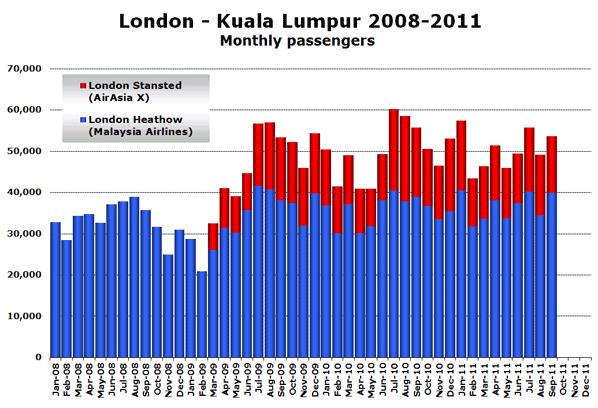 London - Kuala Lumpur 2008-2011 Monthly passengers