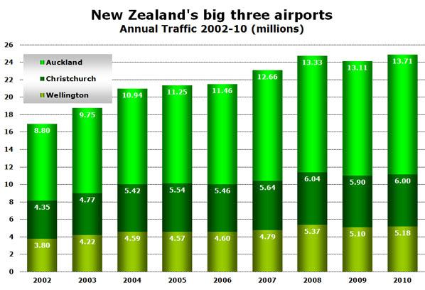 New Zealand's big three airports Annual Traffic 2002-10 (millions)