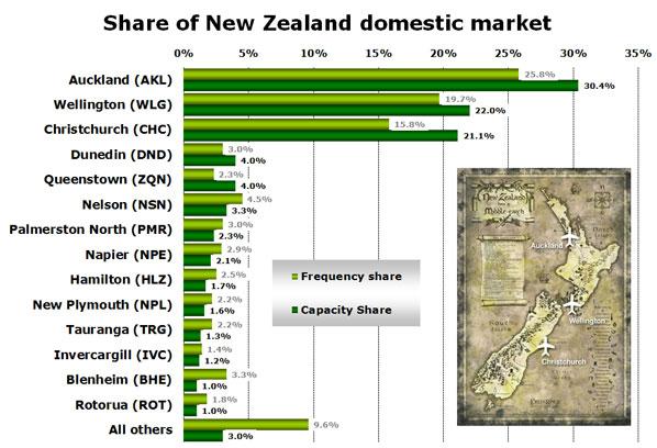 Share of New Zealand domestic market