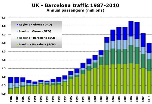 UK - Barcelona traffic 1987-2010 Annual passengers (millions)