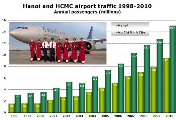 Hanoi and HCMC airport traffic 1998-2010 Annual passengers (millions)