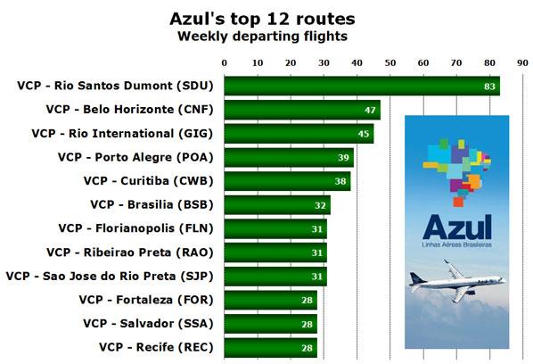 Azul's top 12 routes Weekly departing flights