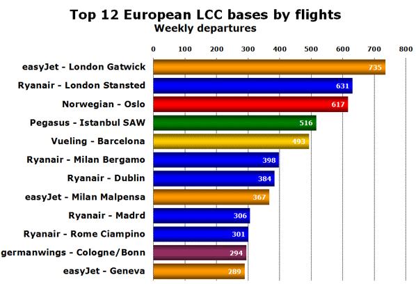 Top 12 European LCC bases by flights Weekly departures