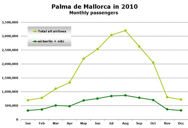 Palma de Mallorca in 2010 Monthly passengers