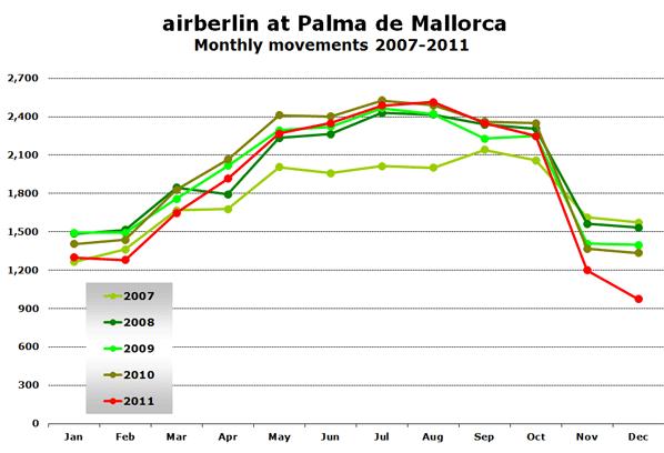 airberlin at Palma de Mallorca Monthly movements 2007-2011