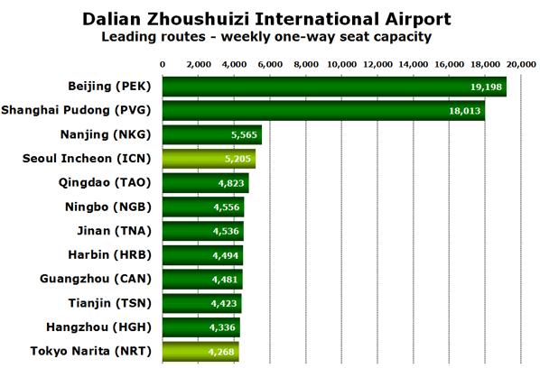 Dalian Zhoushuizi International Airport Leading routes - weekly one-way seat capacity