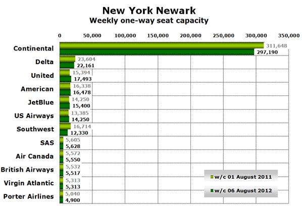 New York Newark Weekly one-way seat capacity