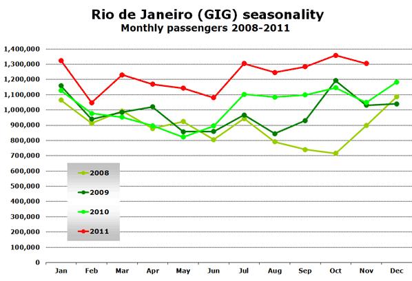 Rio de Janeiro (GIG) seasonality Monthly passengers 2008-2011