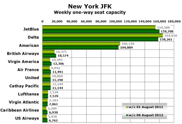 New York JFK Weekly one-way seat capacity