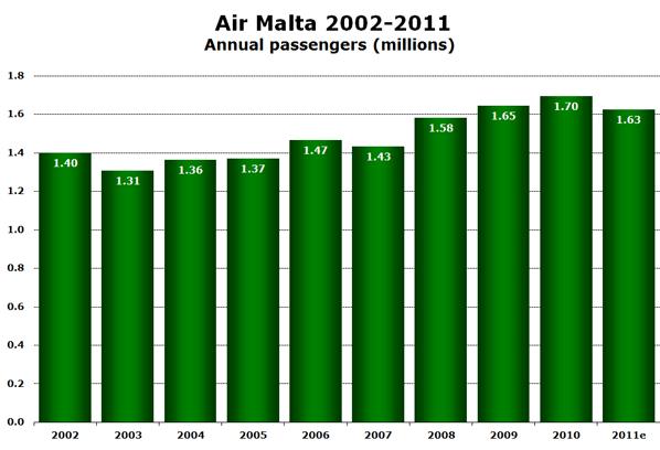 Air Malta 2002-2011 Annual passengers (millions)