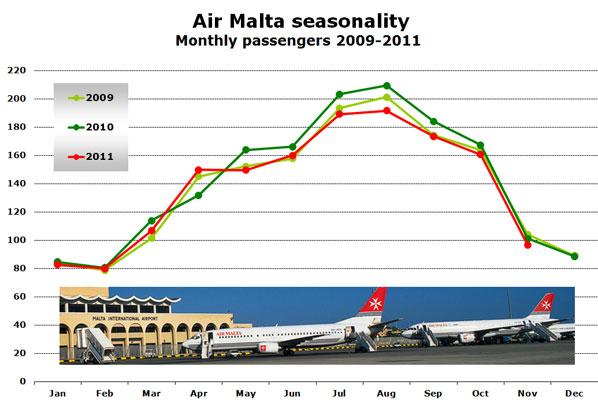 Air Malta seasonality Monthly passengers 2009-2011
