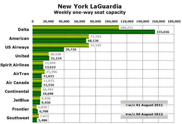 New York LaGuardia Weekly one-way seat capacity