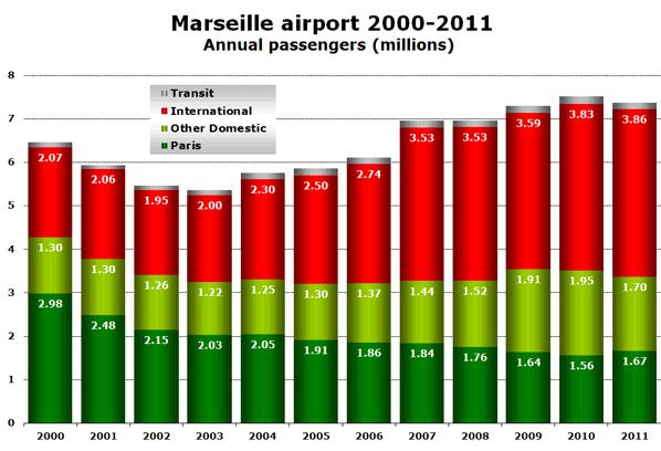 Marseille airport 2000-2011 Annual passengers (millions)