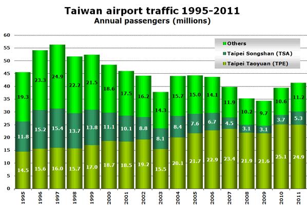Taiwan airport traffic 1995-2011 Annual passengers (millions)