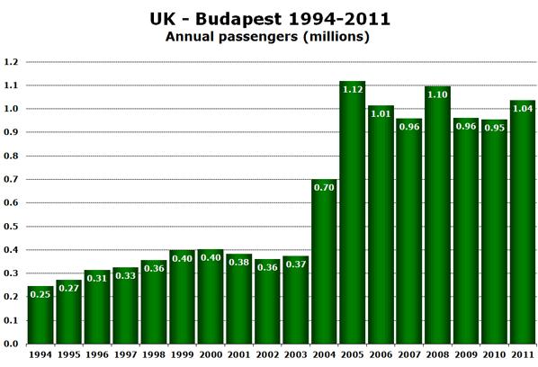UK - Budapest 1994-2011 Annual passengers (millions)