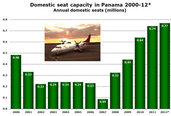 Domestic seat capacity in Panama 2000-12* Annual domestic seats (millions)