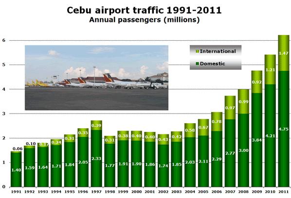 Cebu airport traffic 1991-2011 Annual passengers (millions)