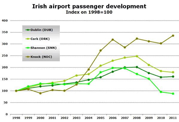 Irish airport passenger development Index on 1998=100