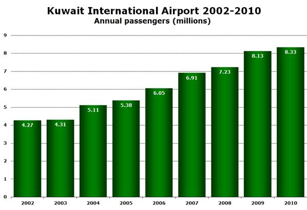 Chart:  Kuwait International Airport 2002-2010 - Annual passengers (millions)