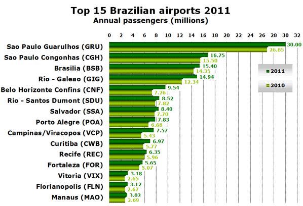 Top 15 Brazilian airports 2011 Annual passengers (millions)