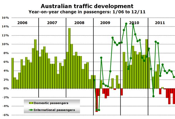 Australian traffic development Year-on-year change in passengers: 1/06 to 12/11