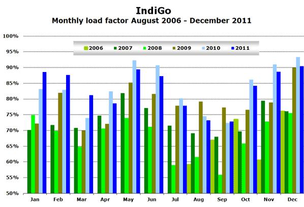 IndiGo  Monthly load factor August 2006 - December 2011