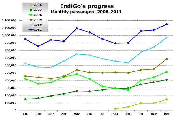 IndiGo's progress  Monthly passengers 2006-2011