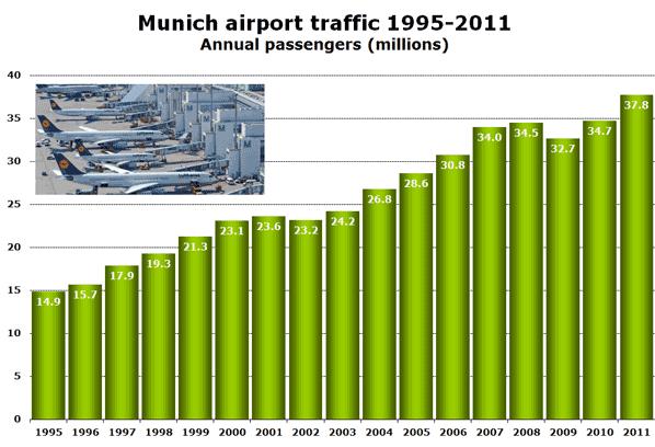 Munich airport traffic 1995-2011 Annual passengers (millions)