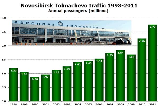 Novosibirsk Tolmachevo traffic 1998-2011 Annual passengers (millions)