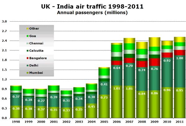 UK - India air traffic 1998-2011 Annual passengers (millions)