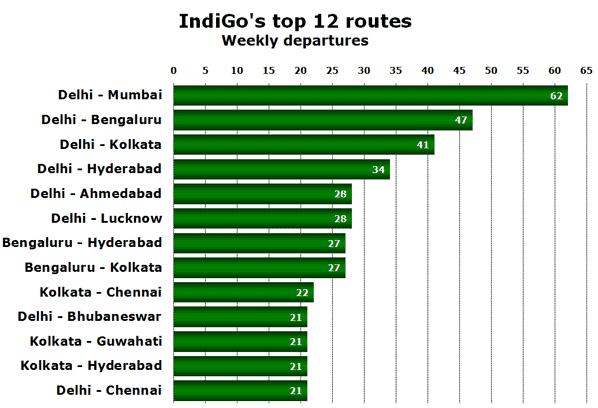IndiGo's top 12 routes Weekly departures