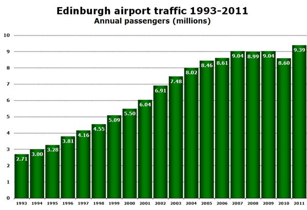 Edinburgh airport traffic 1993-2011 Annual passengers (millions)